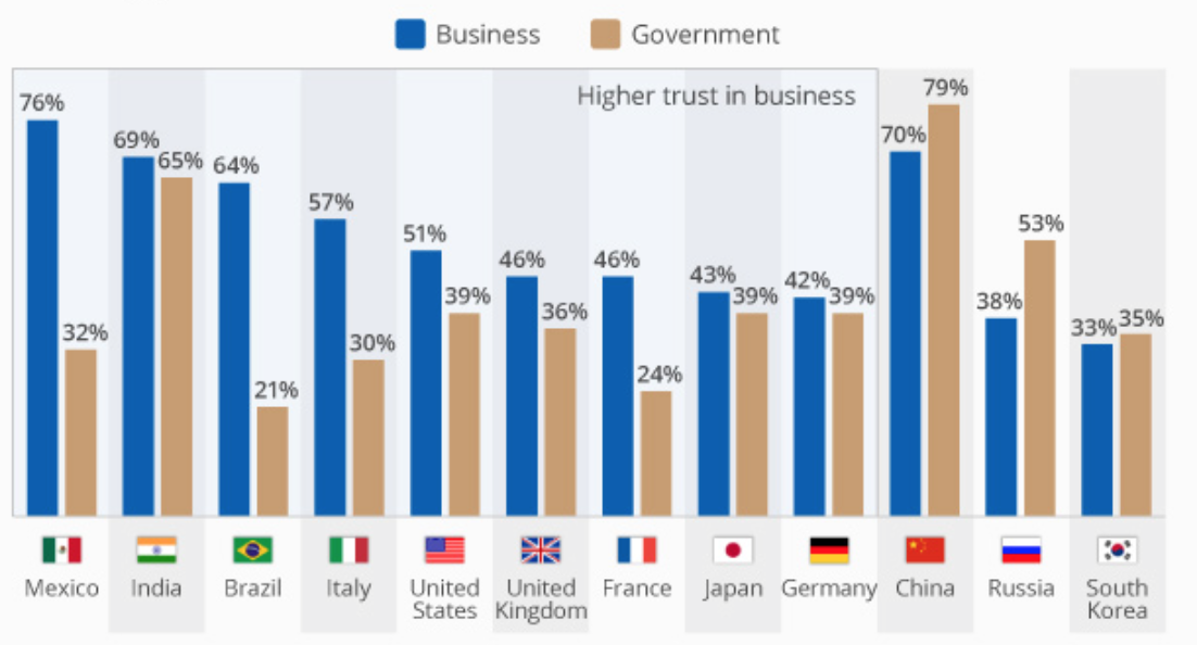 Business vs. Government? World Trust Levels