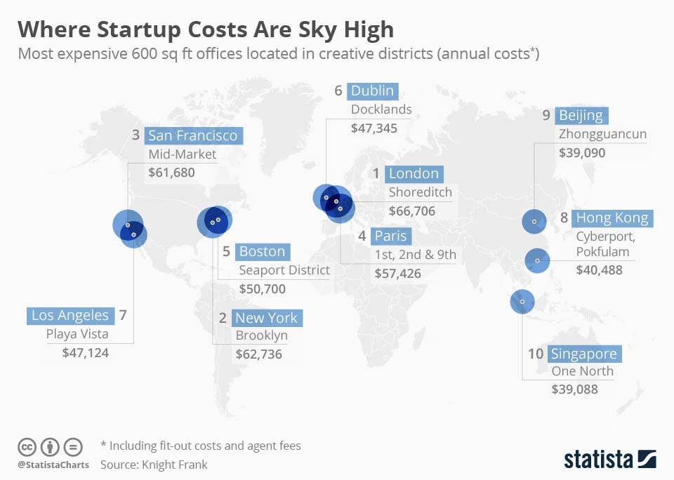 Avoiding Sky High Startup Costs